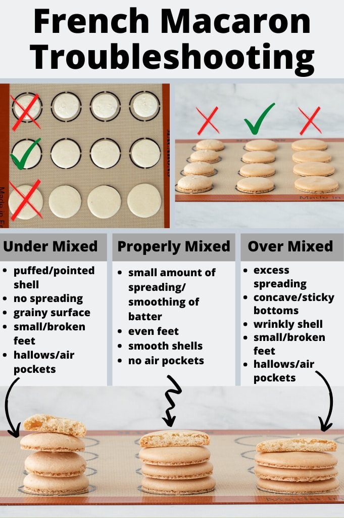 French Macarons Troubleshooting Guide